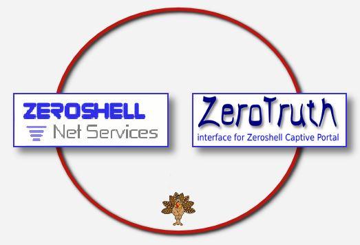 zeroshell-zerotruth
